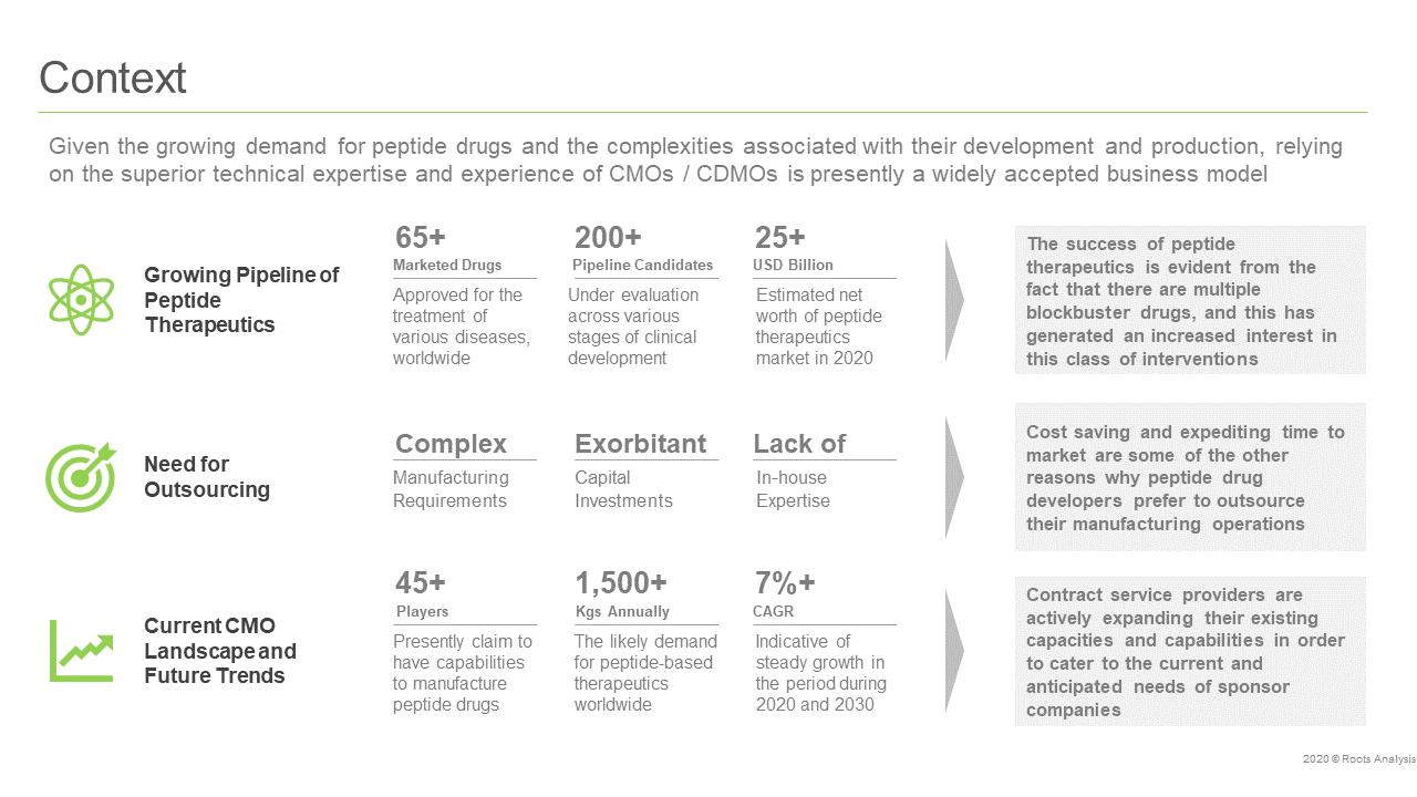 Peptide Therapeutics: Contract API Manufacturing Market, 2020 - 2030 - Context