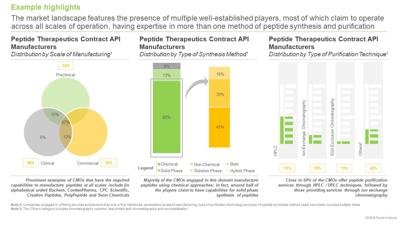 Peptide-Therapeutics-Contract-API-Manufacturing-Market,2020-2030-manufacturers-landscape