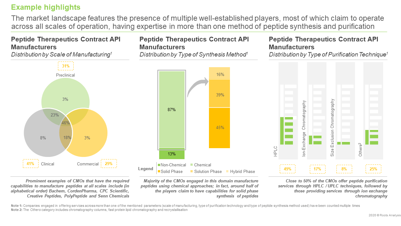 Peptide Therapeutics: Contract API Manufacturing Market, 2020 - 2030 - Manufacturers Landscape