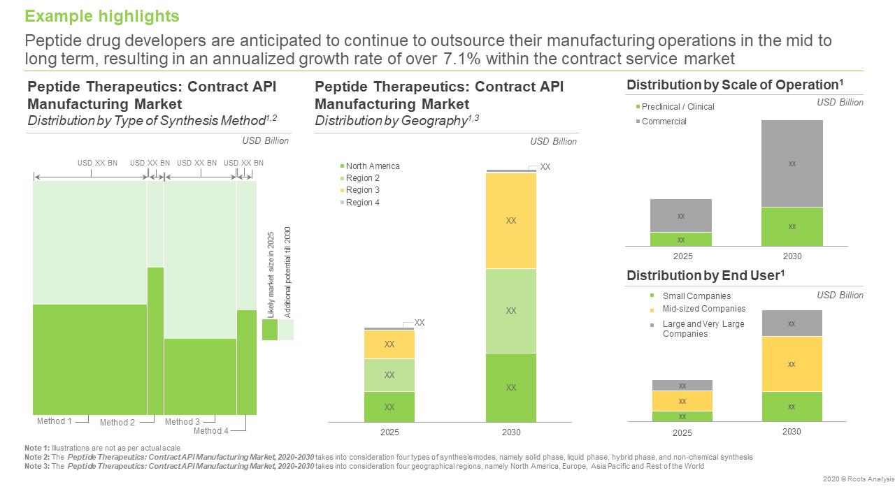 Peptide Therapeutics: Contract API Manufacturing Market, 2020 - 2030 - Market Forecast