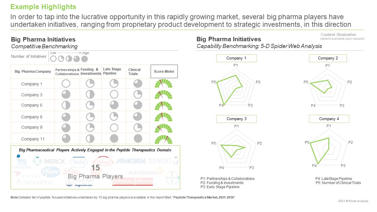Peptide-Therapeutics-Market-Big-Pharma-Initiatives