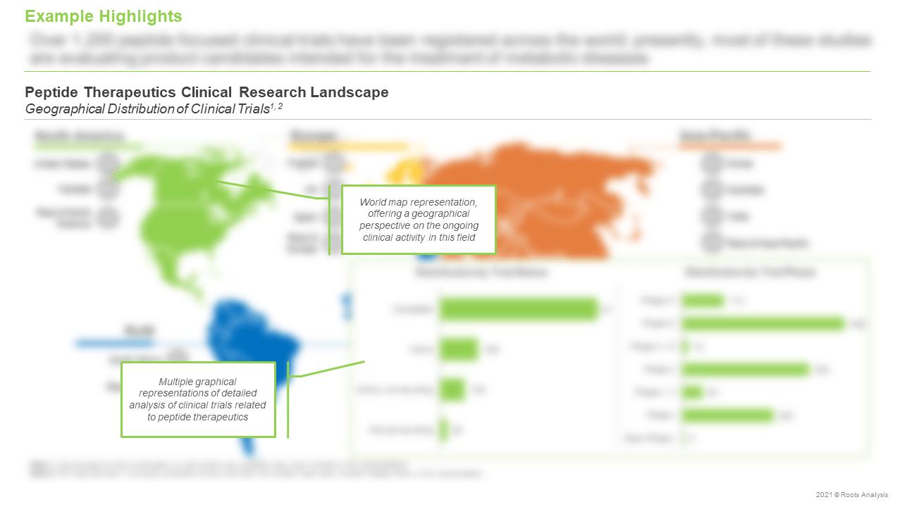 Peptide-Therapeutics-Market-Clinical-Research-Landscape