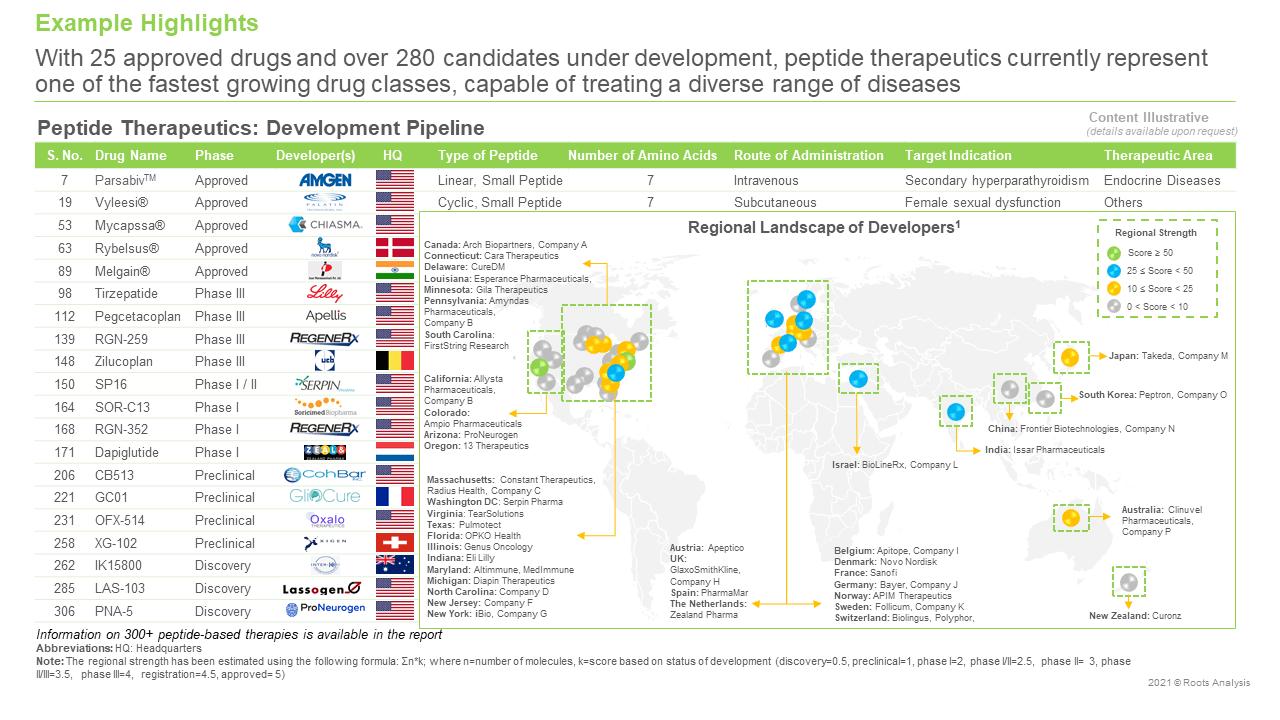 Peptide-Therapeutics-Market-Development-Pipeline