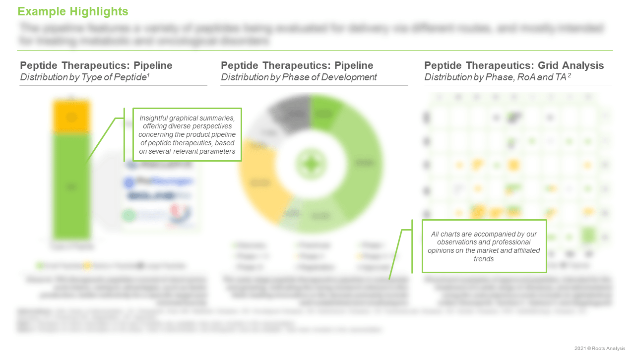 Peptide-Therapeutics-Market-Distribution-by-Type-of-Peptide