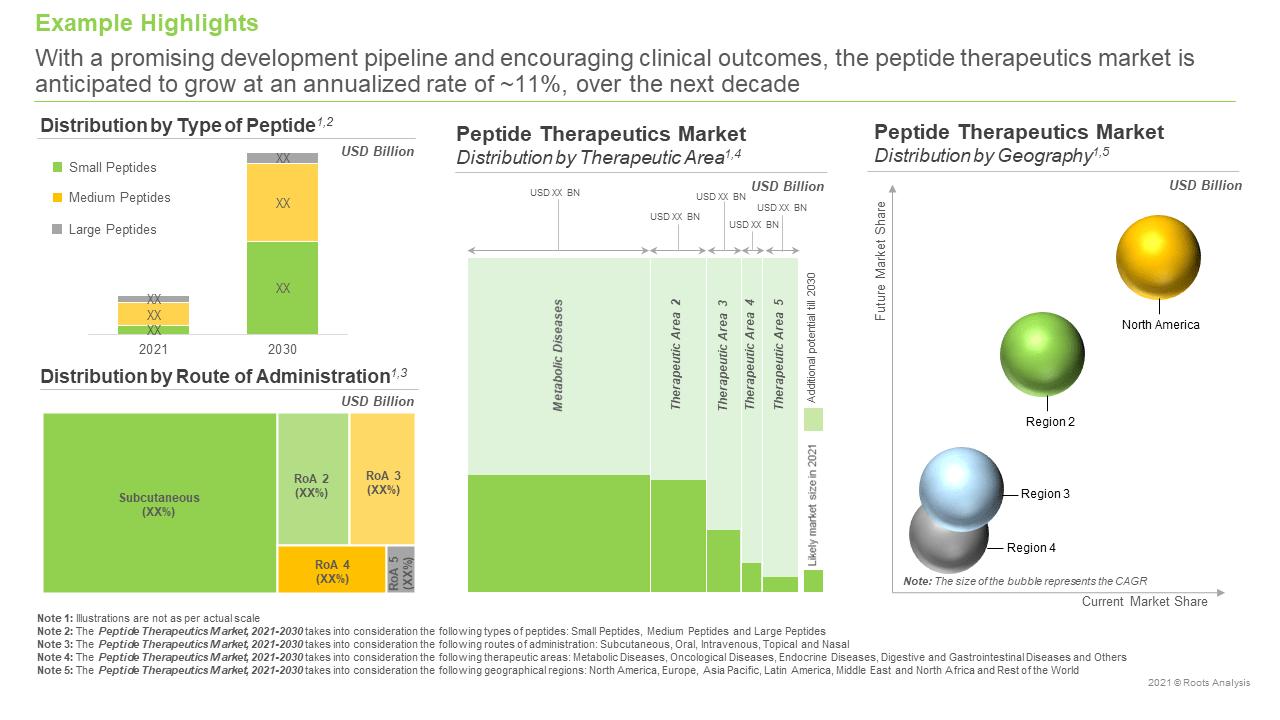 Peptide-Therapeutics-Market-Future-Forecast