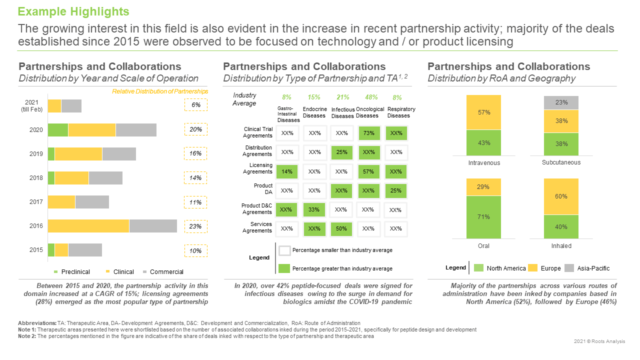 Peptide-Therapeutics-Market-Partnerships-and-Collaborations