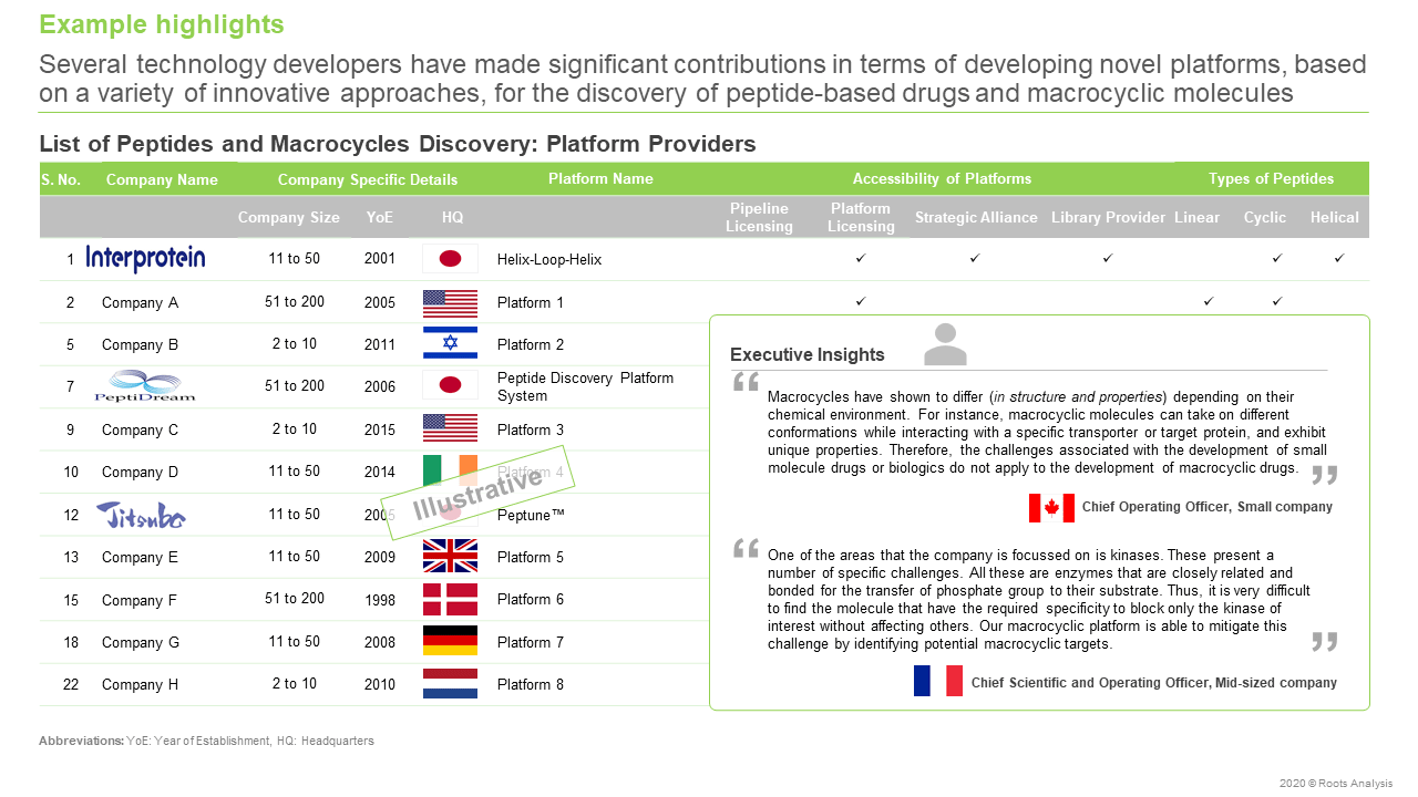 Peptides and Macrocycle Drug Discovery Services and Platforms Market, 2020 - 2030-Platform Providers