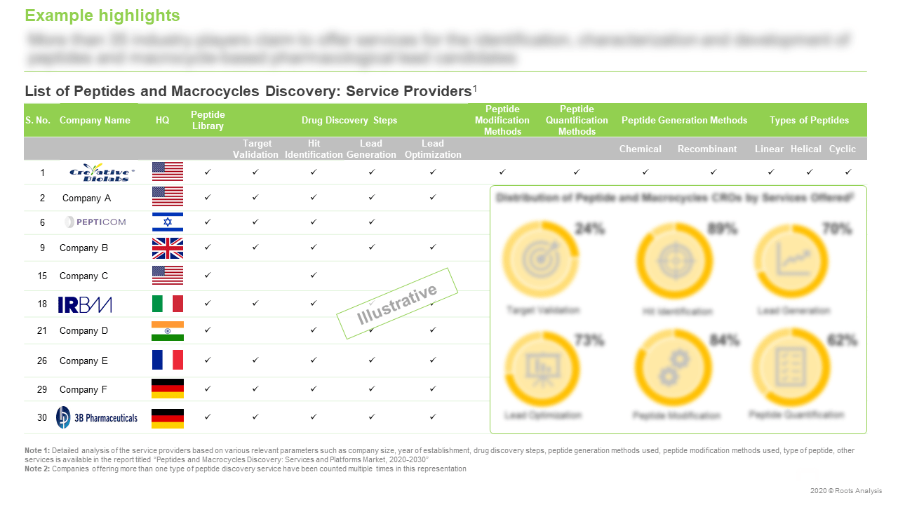 Peptides-and-Macrocycle-Drug-Discovery-Services-and-Platforms-Market-Service-Providers