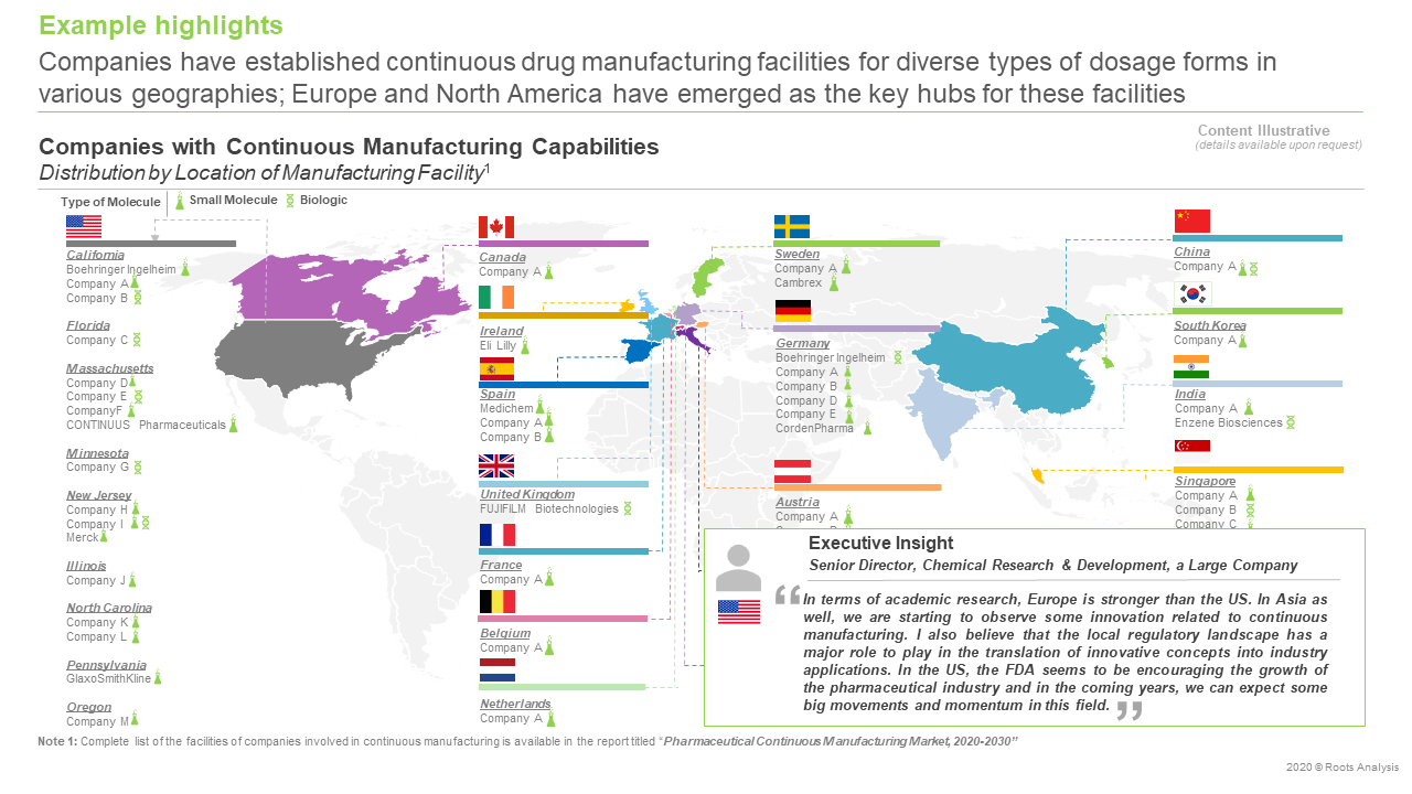 Adoption of continuous manufacturing in the US