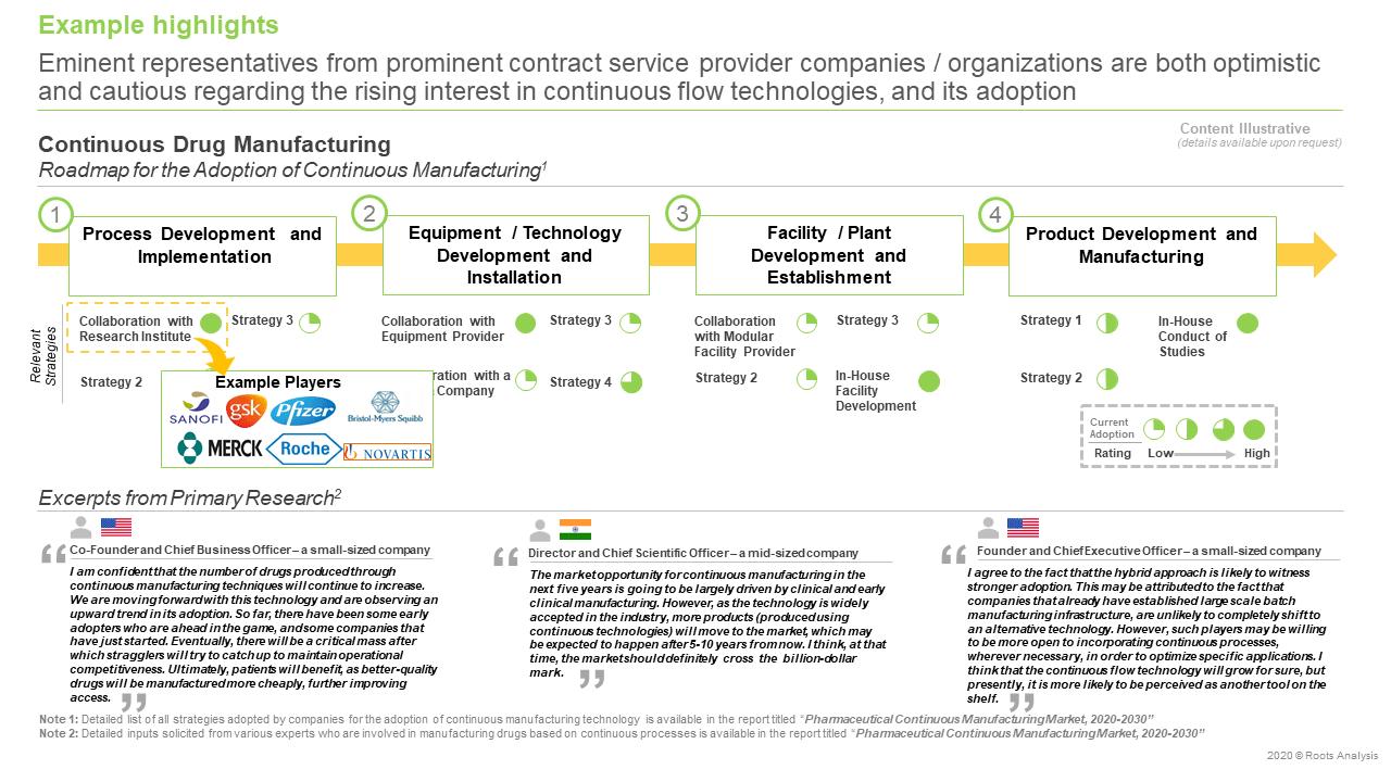 Pharmaceutical-Continuous-Manufacturing-Market-Drug-Manufacturing