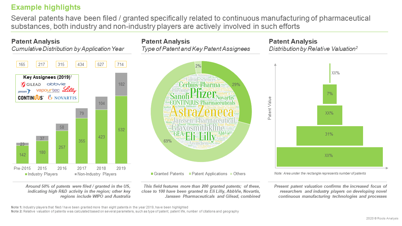 Pharmaceutical-Continuous-Manufacturing-Patent-analysis