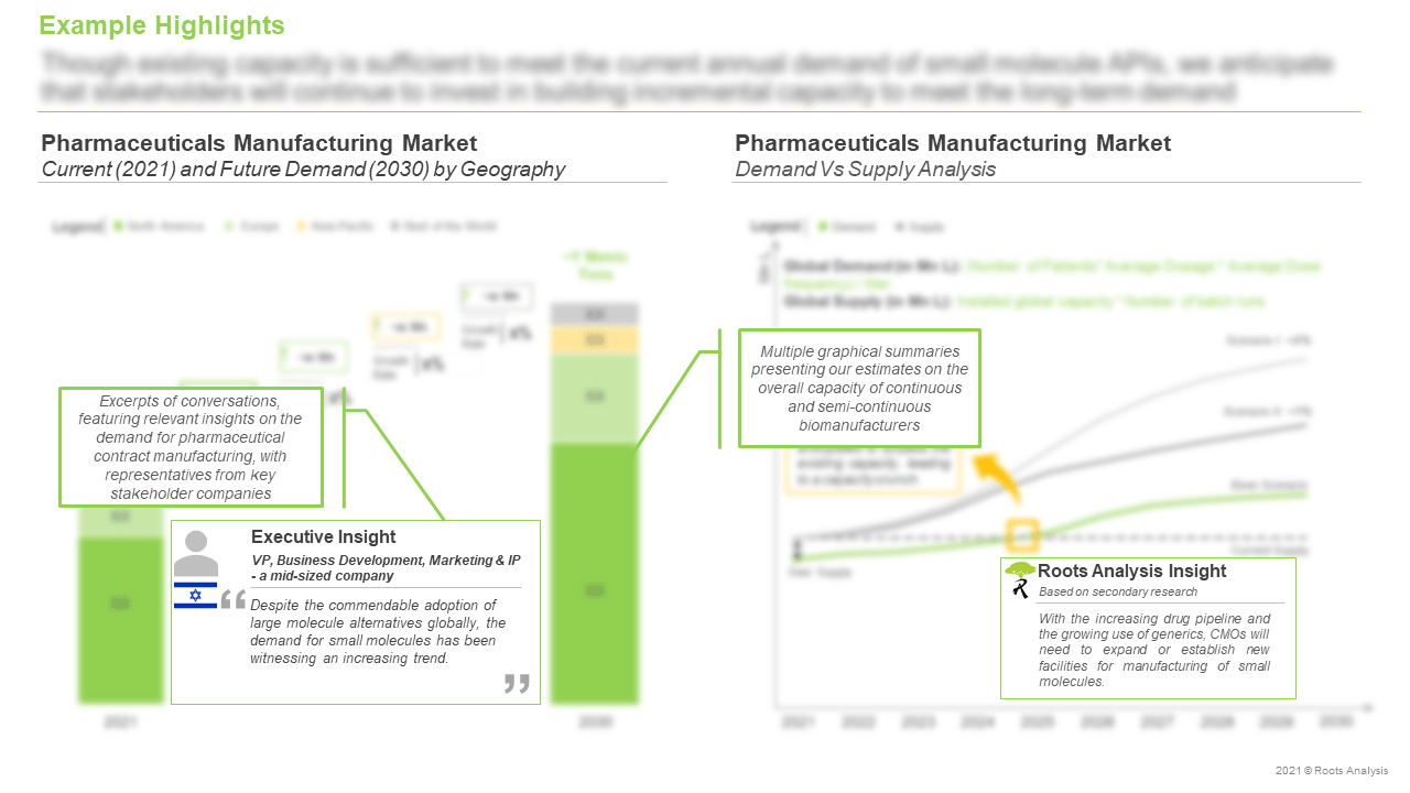 Pharmaceutical-Contract-Manufacturing-Market-Current-and-Future-Demand