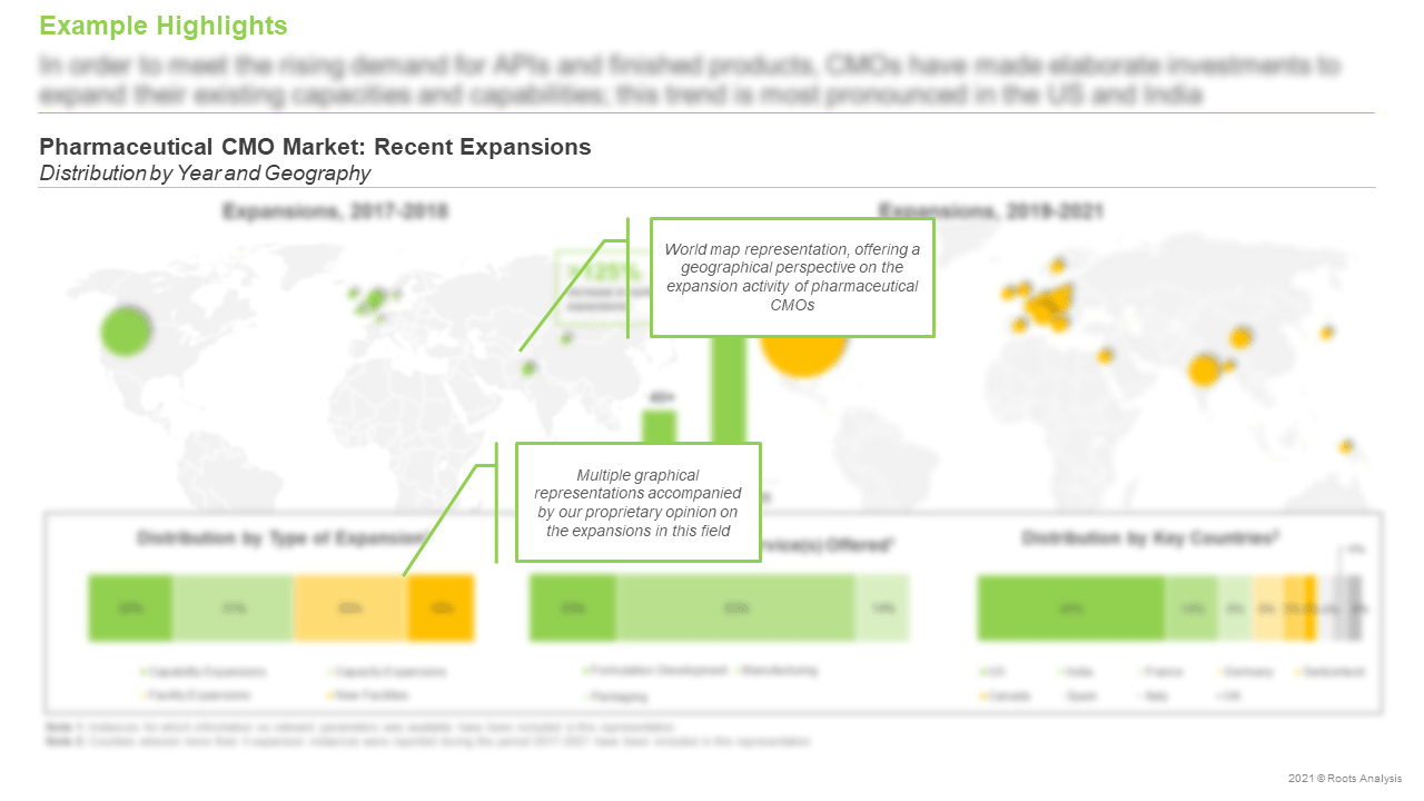 Pharmaceutical-Contract-Manufacturing-Market-Recent-Expansions