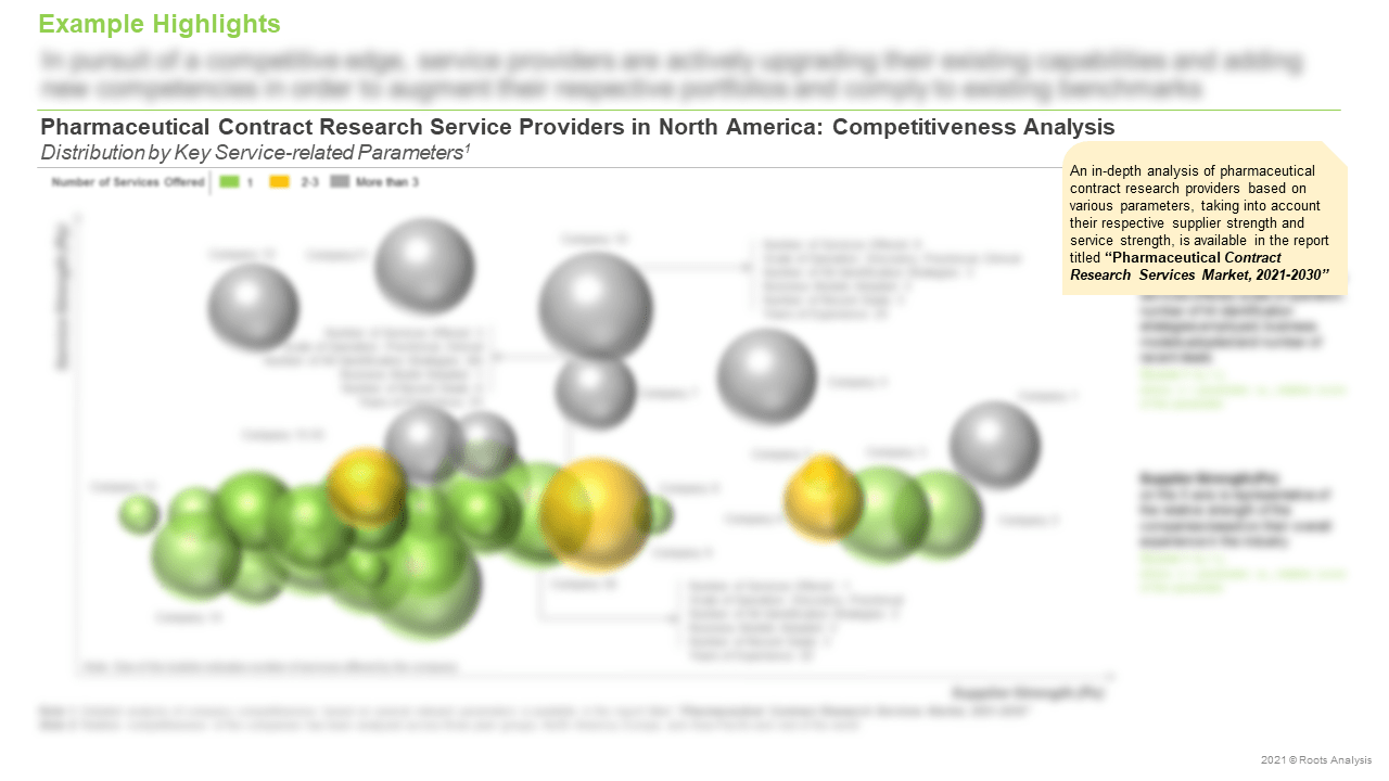 Pharmaceutical-Contract-Research-Services-Market-Competitiveness-Analysis