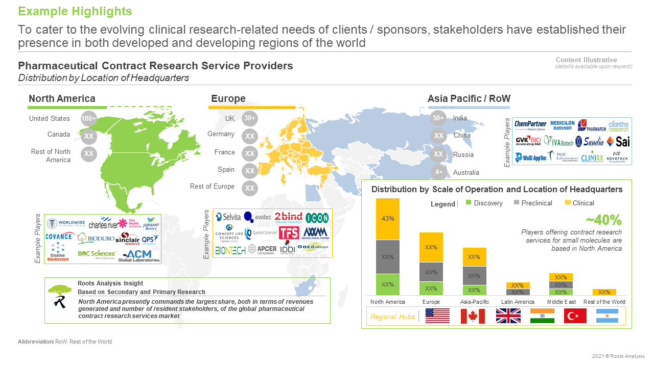 Pharmaceutical-Contract-Research-Services-Market-Distribution-by-Location-of-Headquarters