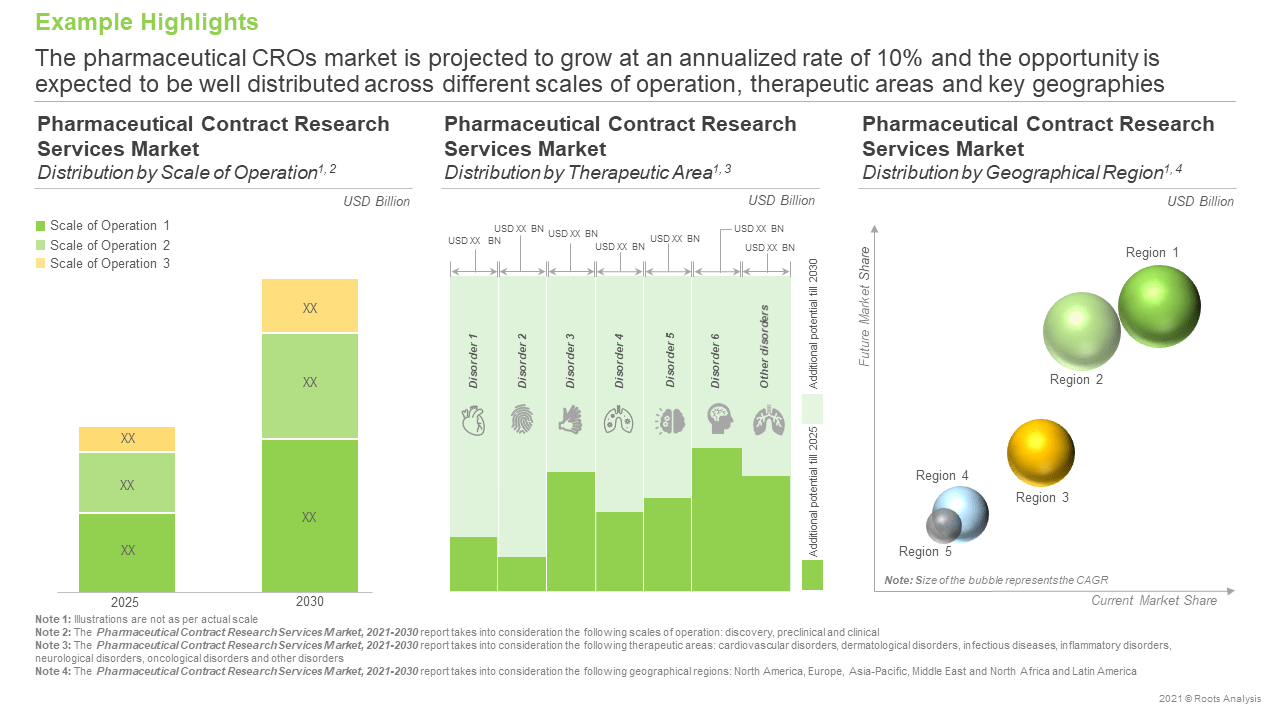 Pharmaceutical-Contract-Research-Services-Market-Opportunity