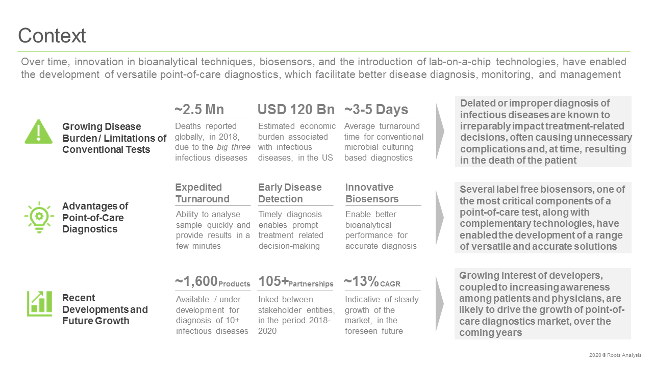 Point-of-Care-Diagnostics-Market-for-Infectious-Diseases-Context