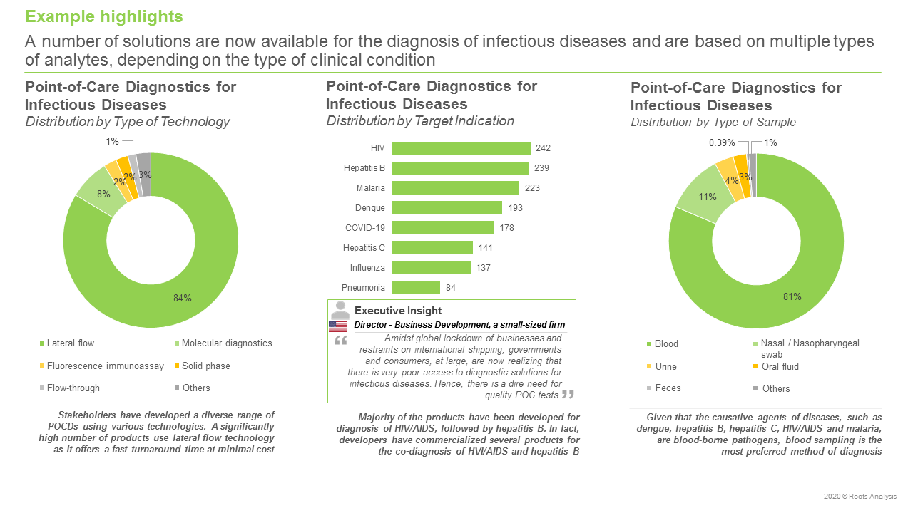 Point-of-Care-Diagnostics-Market-for-Infectious-Diseases-Distribution-By-Type-Of-Technology