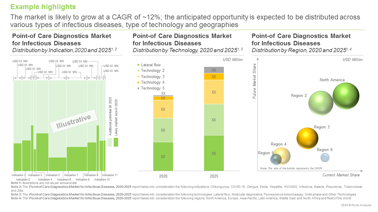 Point-of-Care-Diagnostics-Market-for-Infectious-Diseases-Future-Forcast
