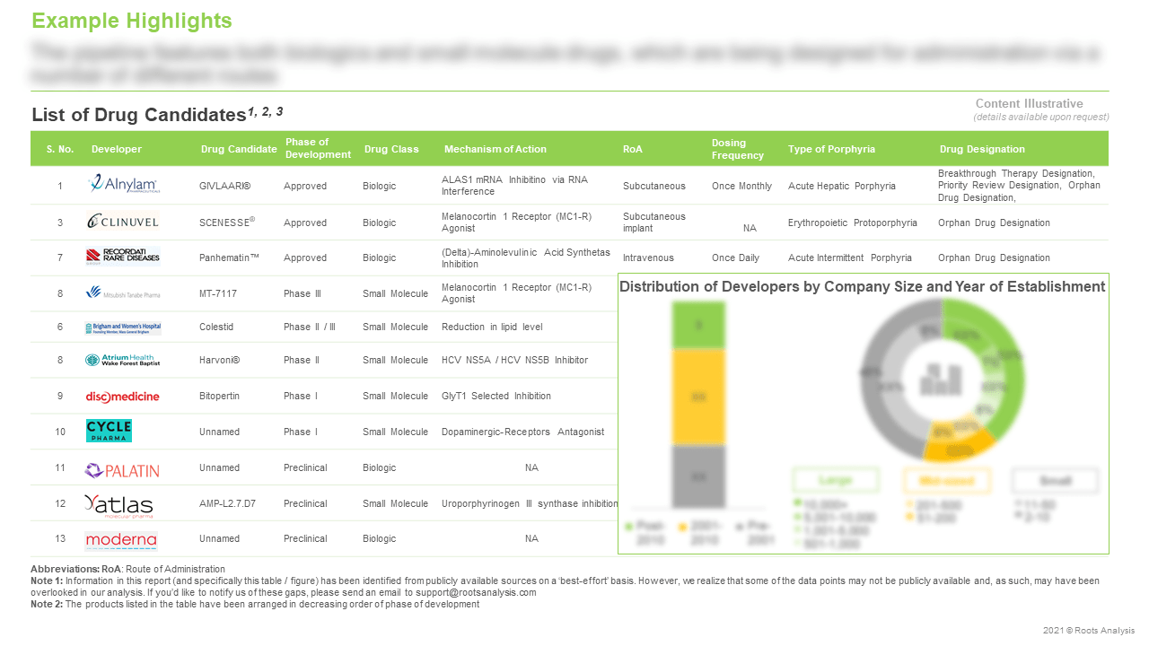 Porphyria-Targeting-Therapies-Market-List-of-Drug-Candidates