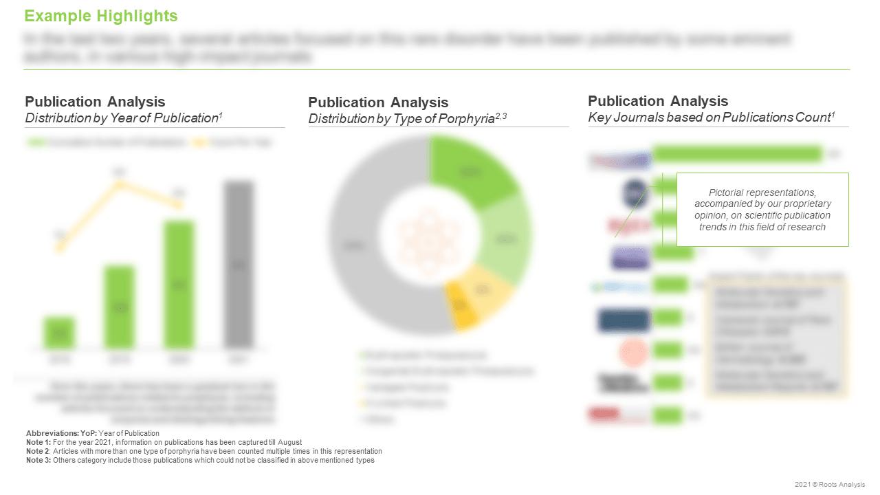 Porphyria-Targeting-Therapies-Market-Publication-Analysis