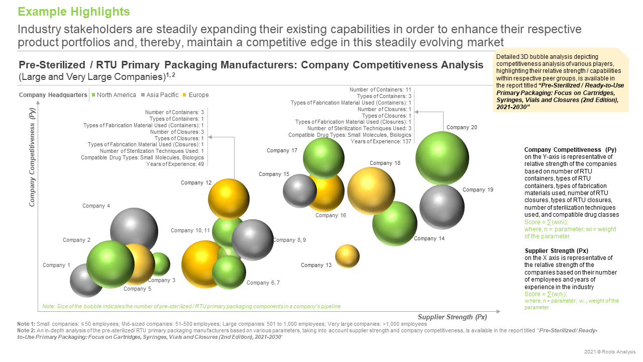 Pre-Sterilized-Ready-to-Use-Primary-Packaging-Company-Competitiveness-Analysis