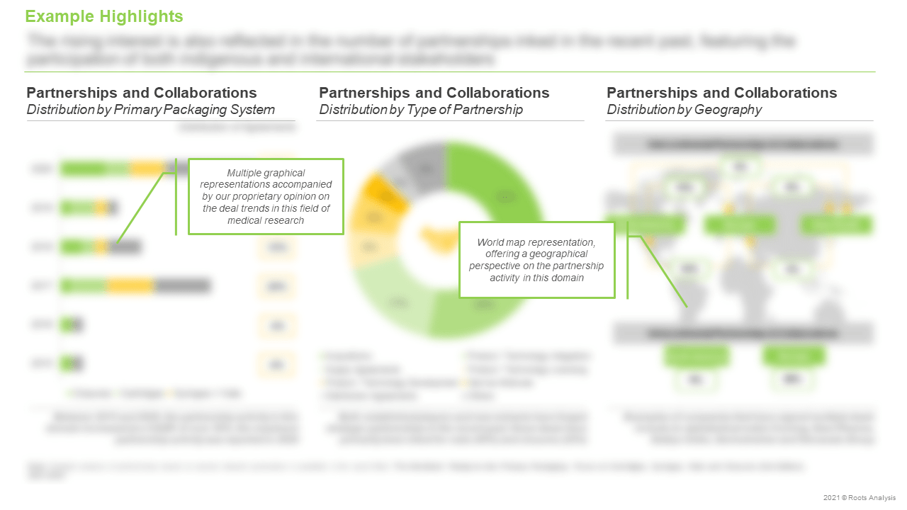 Pre-Sterilized-Ready-to-Use-Primary-Packaging-Partnerships-and-Collaborations