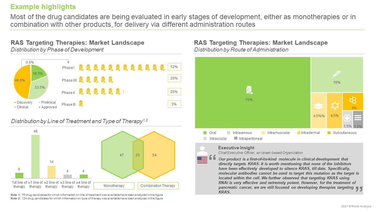 RAS-Targeting-Therapies-Market-Landscape