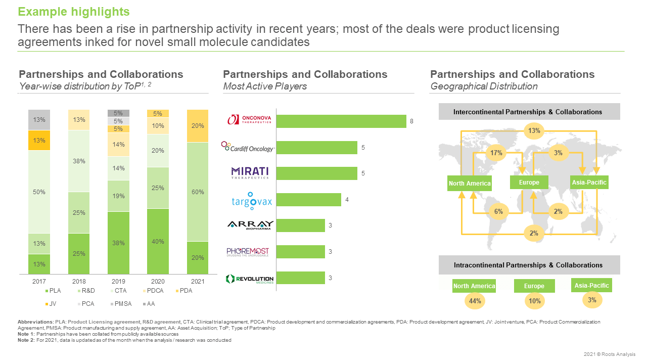 RAS-Targeting-Therapies-Market-Partnerships-and-Collaborations
