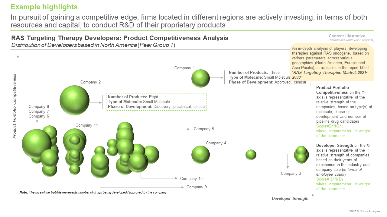 RAS-Targeting-Therapies-Market-Product-Competitiveness-Analysis