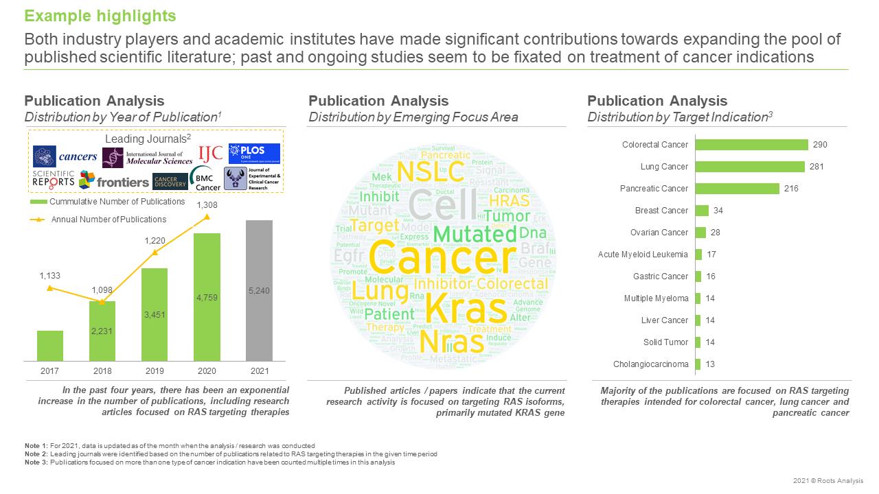 RAS-Targeting-Therapies-Market-Publication-Analysis