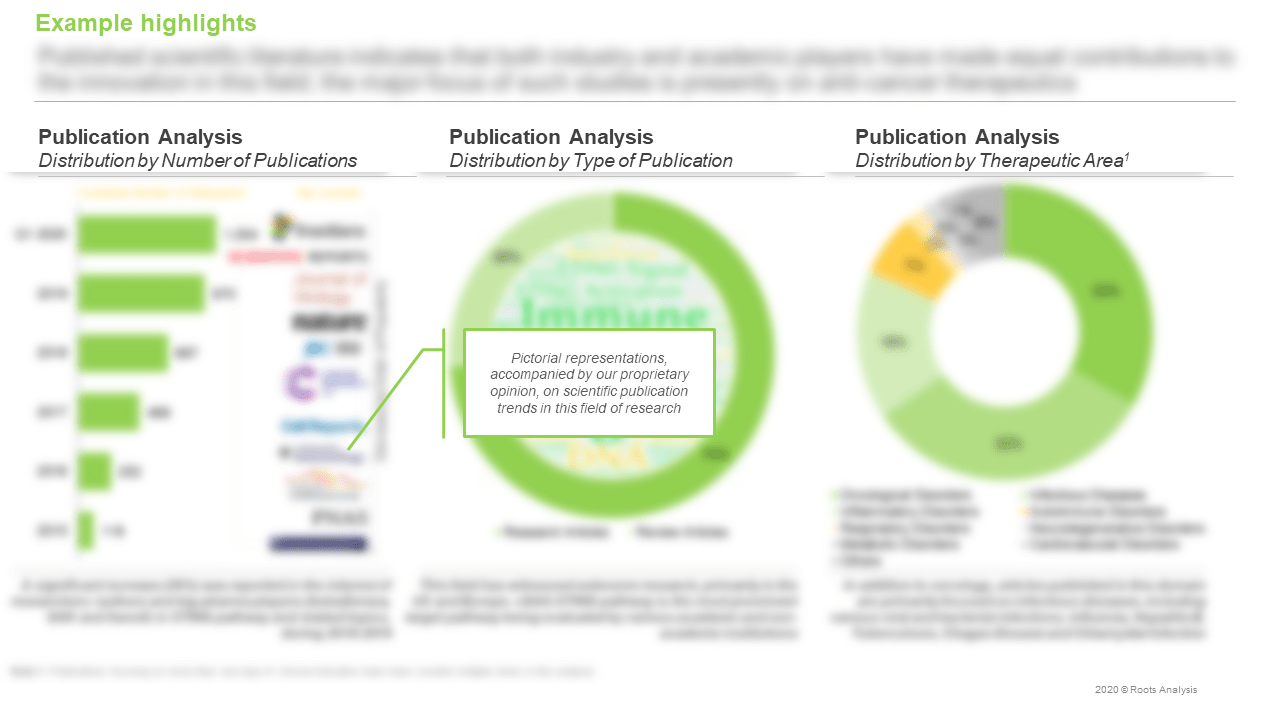 STING-Pathway-Publication-Analysis