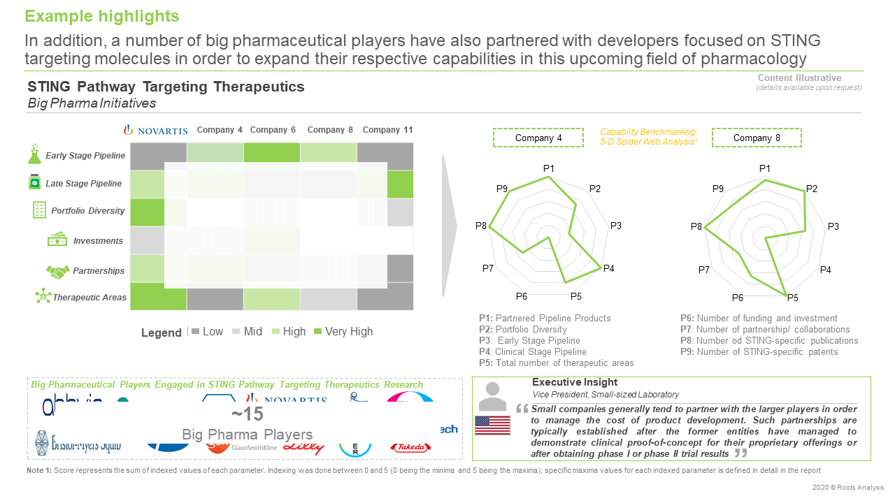 STING-Pathway-Targeting-Therapeutics-and-Technologies-Big-Pharma-Initiatives
