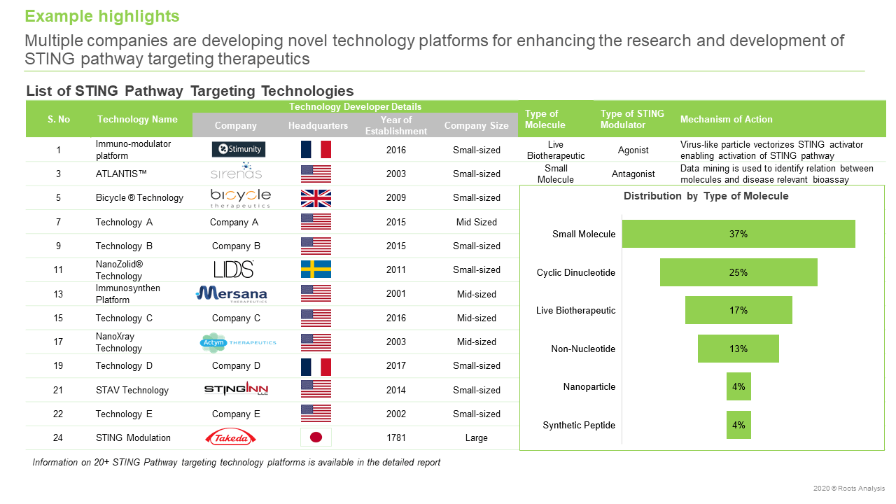 STING-Pathway-Targeting-Therapeutics-and-Technologies-Distribution-by-Type-of-Molecule