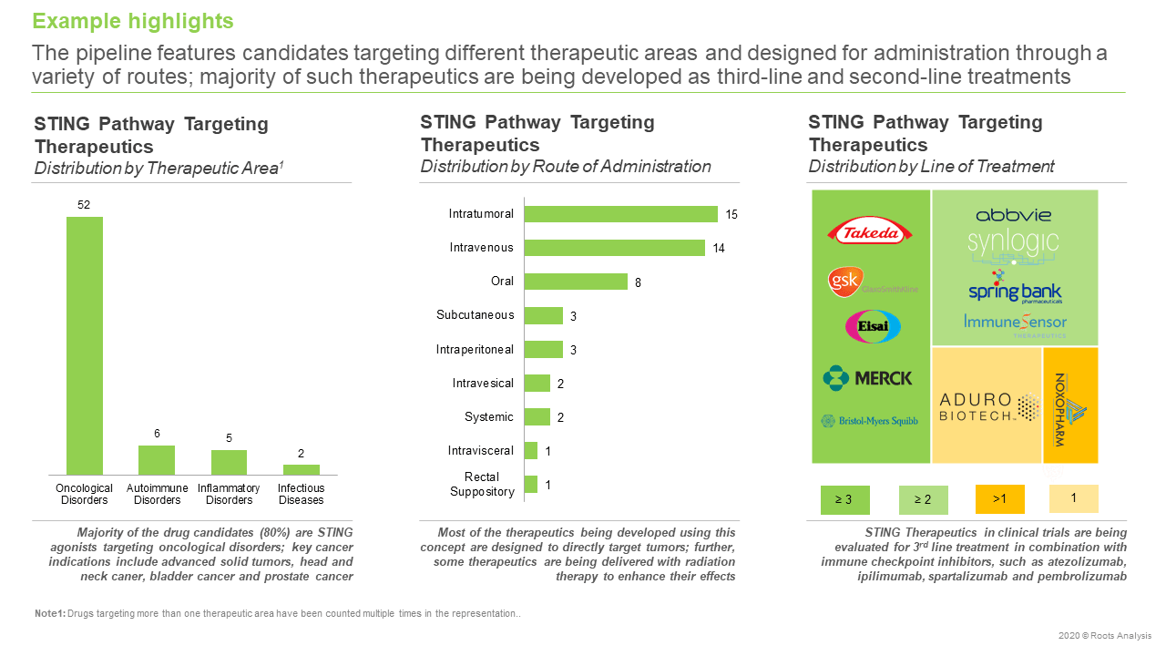 STING-Pathway-Targeting-Therapeutics-and-Technologies-Pipeline