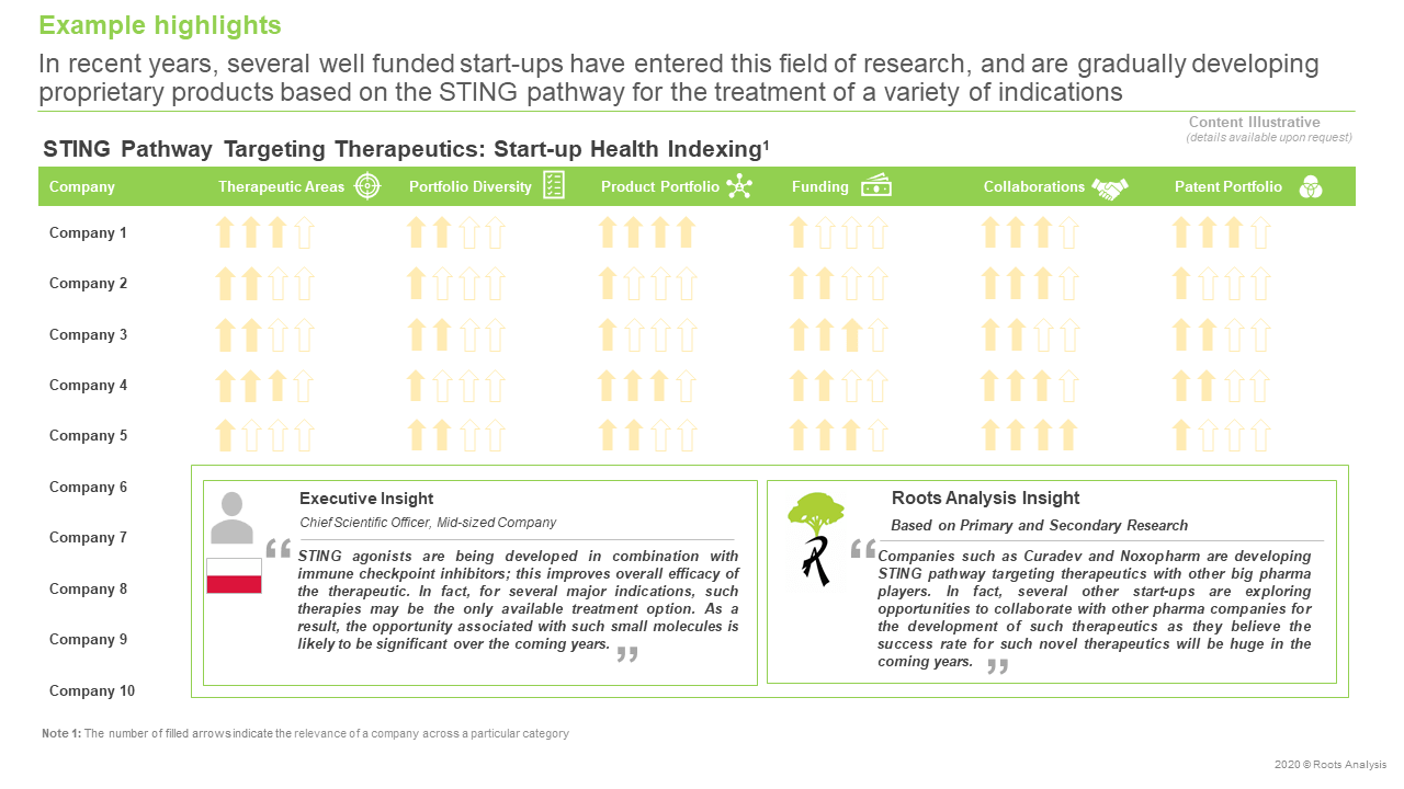 STING-Pathway-Targeting-Therapeutics-and-Technologies-Start-up-Health-Indexing
