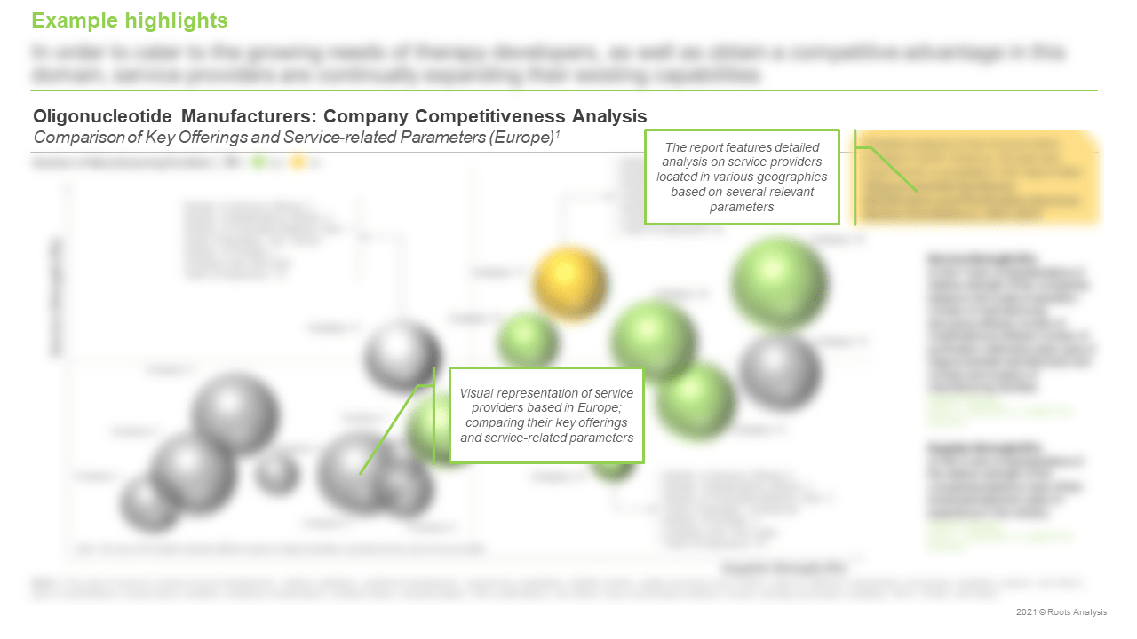 Sanitized-Oligonucleotide-Synthesis-Modification-and-Purification-Services-Market-Competitiveness-Analysis