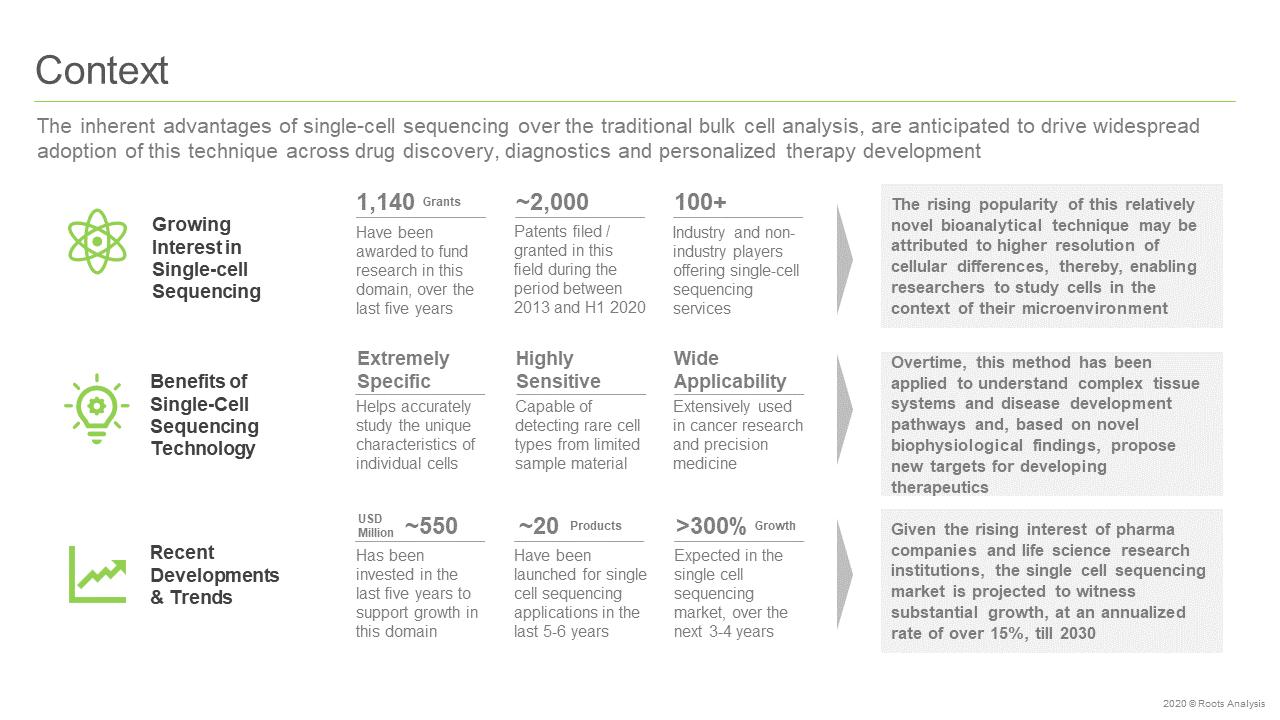 Single-cell-Sequencing-Services-Context