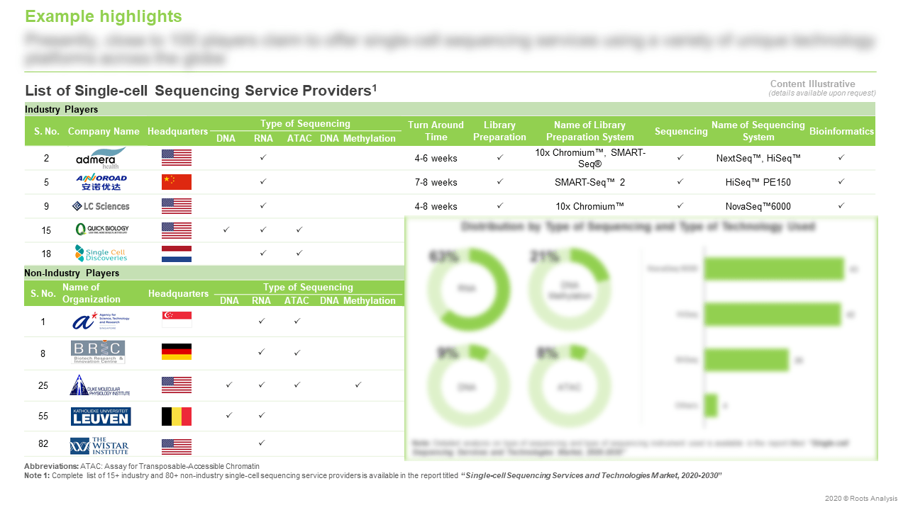 Single-cell-Sequencing-Services-List