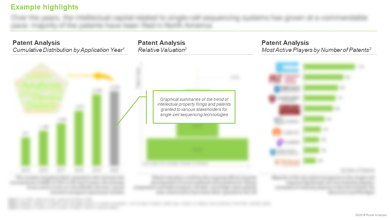 Single-cell-Sequencing-Services-Patent-Analysis