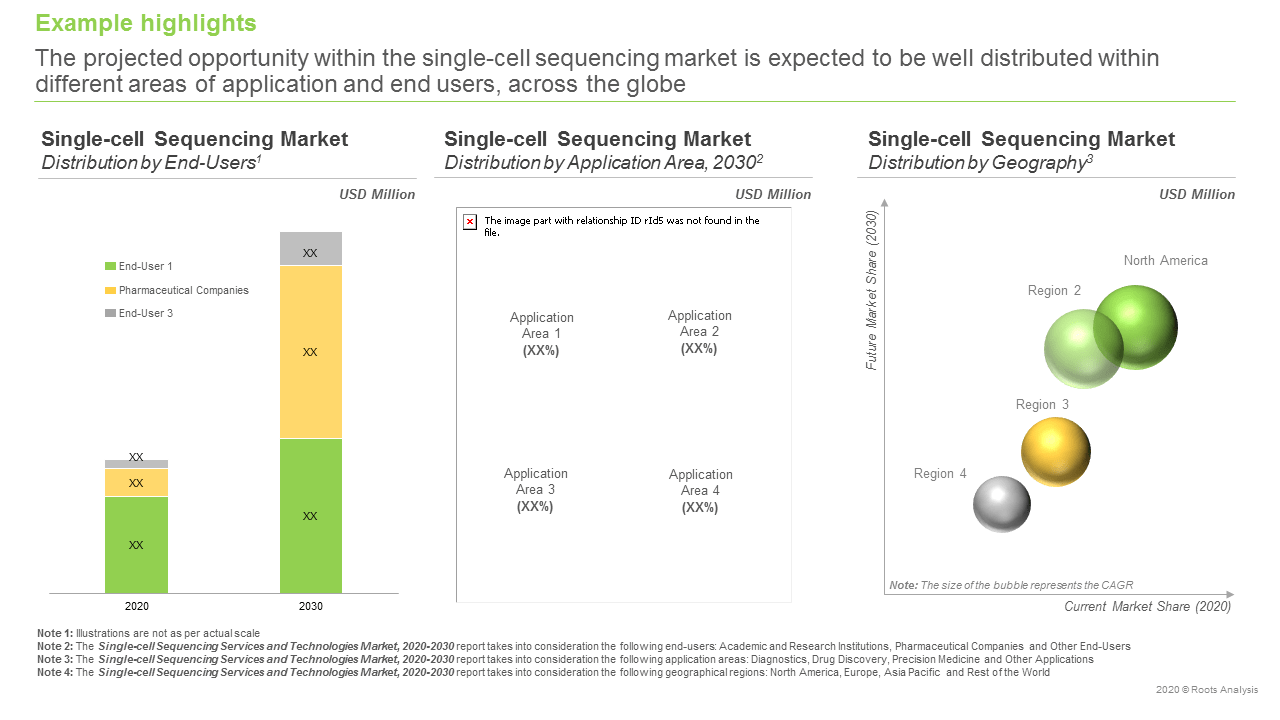 Single-cell-Sequencing-Services-and-Technologies-Market-Distribution