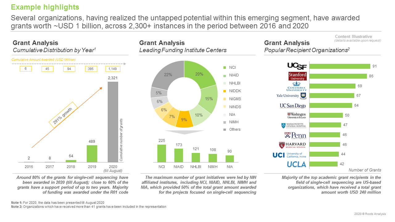 Single-cell-Sequencing-Services-and-Technologies-Market-Grant-Analysis