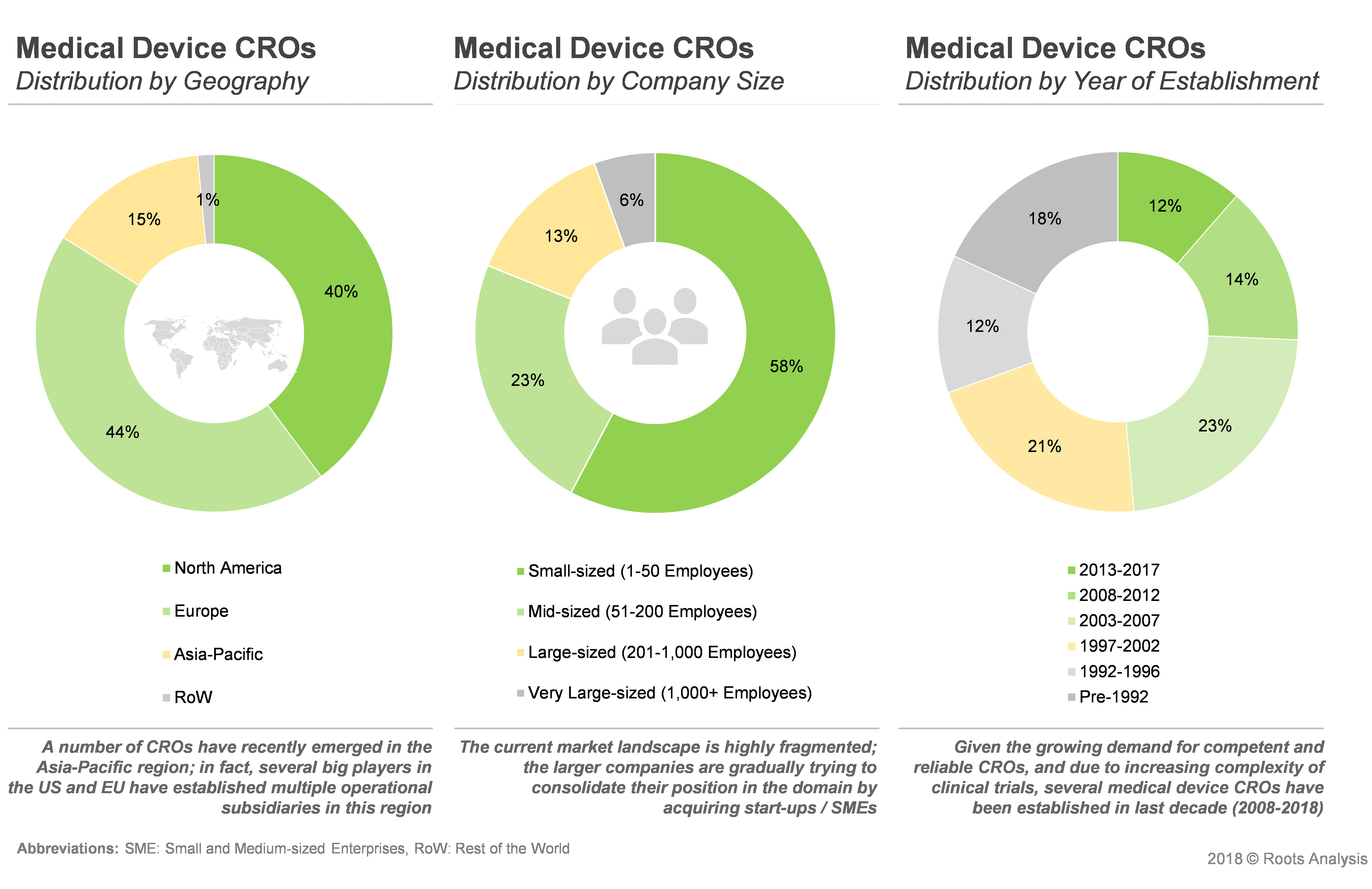 Medical Device Companies, Medical Device Market Research - Market Overview