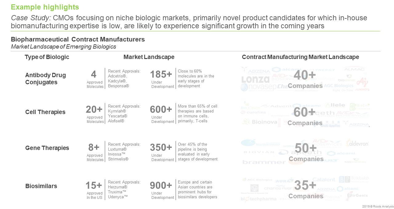 Biopharma Manufacturing - Market Landscape