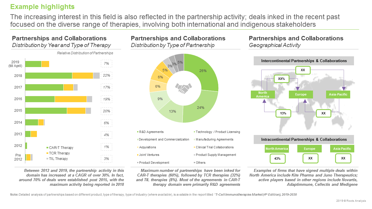 Cell Therapy Companies - Partnerships and Collaborations