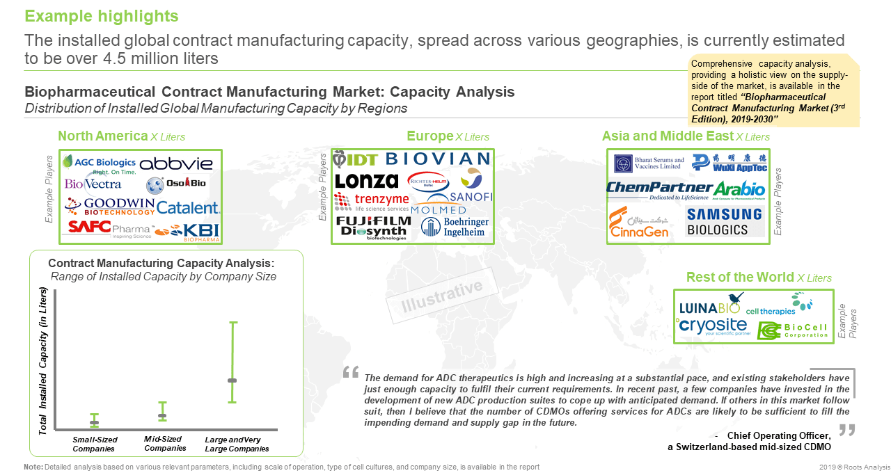 Biopharma Manufacturing Capacity