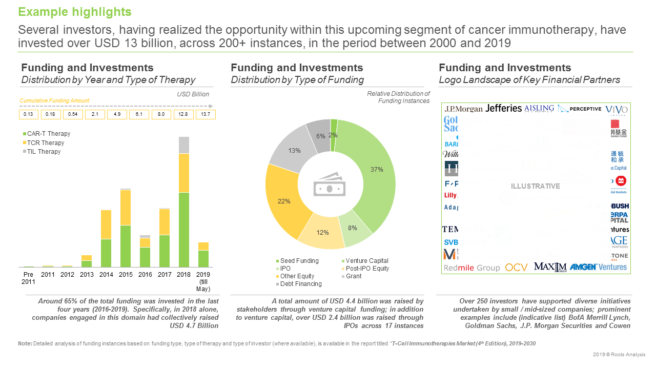 Cell Therapy Companies - Funding and Investments