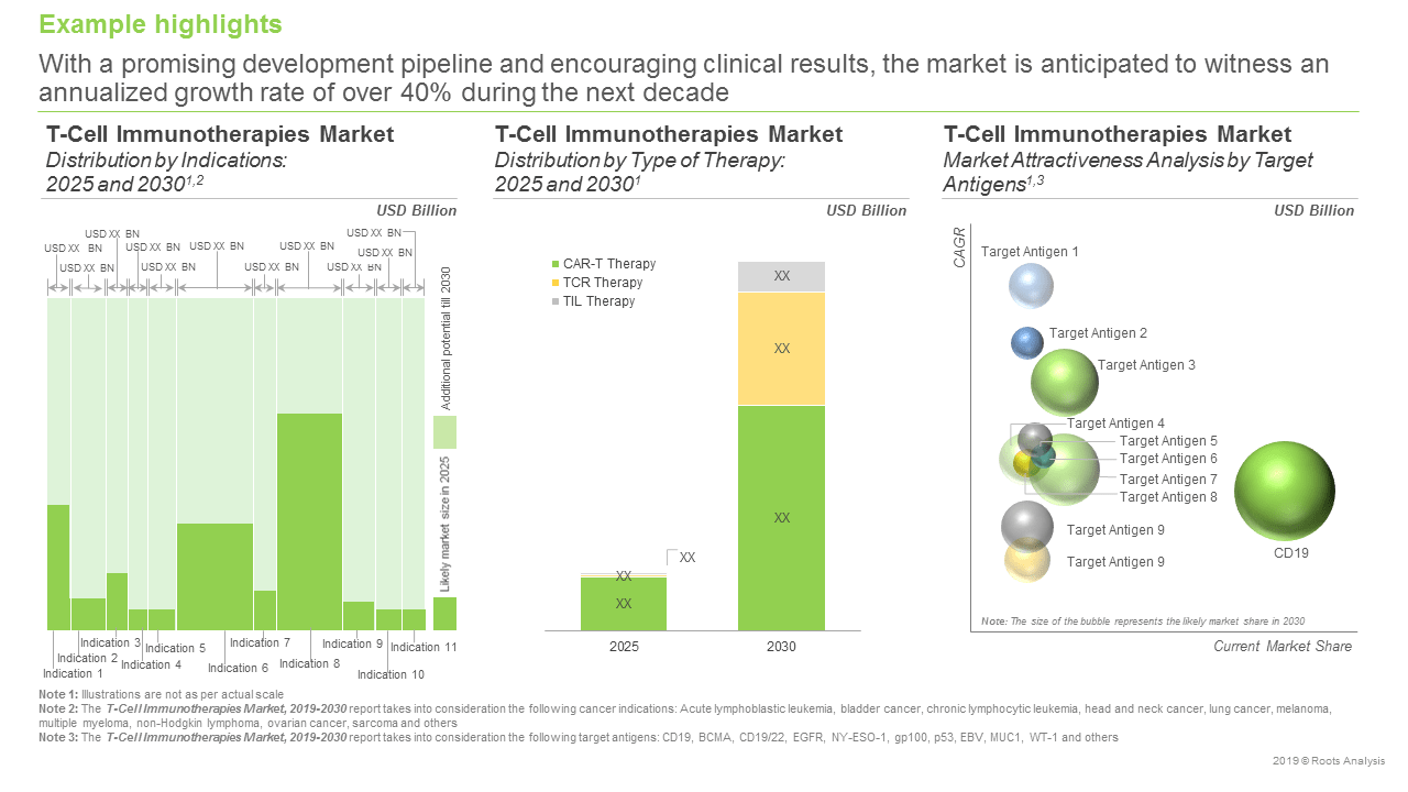 T-Cell Immunotherapy- Example Highlights
