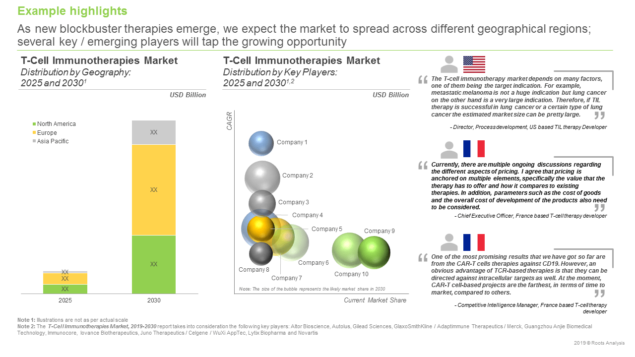 Cell Therapy Companies - Market Prediction