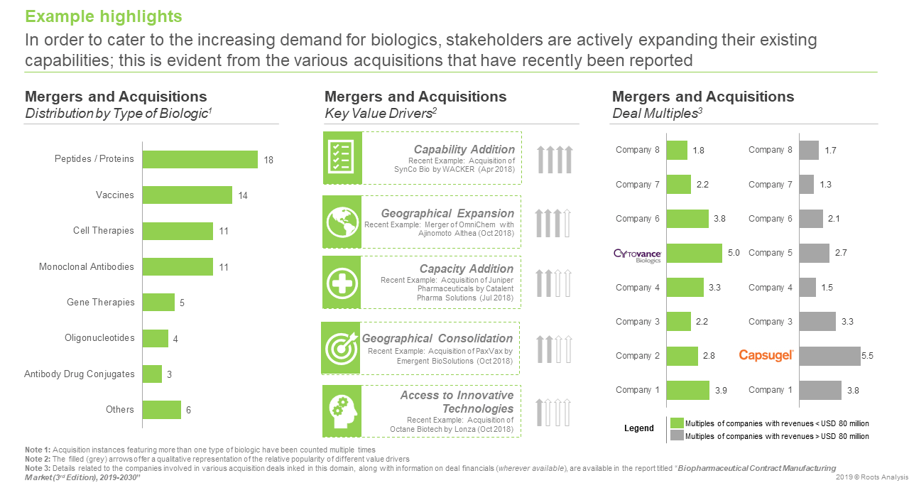 Biopharma Manufacturing - Mergers and Acquisitions